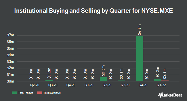 Institutional Ownership by Quarter for Mexico Equity and Income Fund (NYSE:MXE)