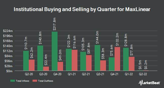 Institutional Ownership by Quarter for MaxLinear (NYSE:MXL)