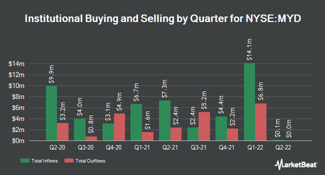 Institutional Ownership by Quarter for Blackrock Muniyield Fund (NYSE:MYD)