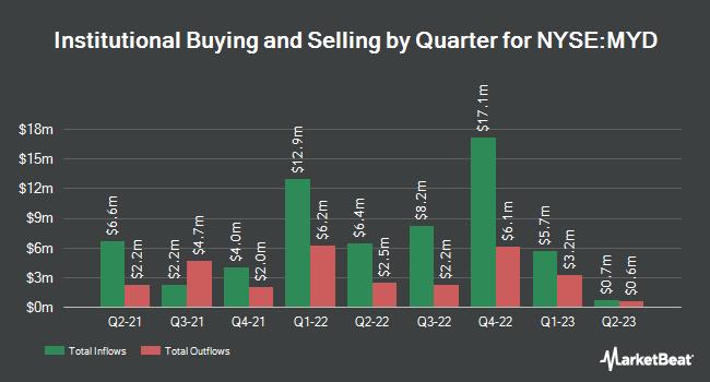 Institutional Ownership by Quarter for BlackRock MuniYield Fund (NYSE:MYD)