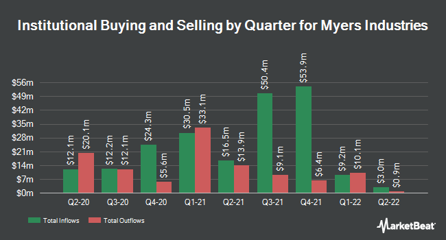 Institutional Ownership by Quarter for Myers Industries (NYSE:MYE)