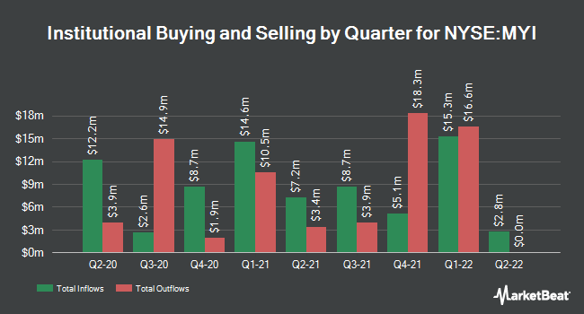 Institutional Ownership by Quarter for BlackRock MuniYield Quality Fund III (NYSE:MYI)