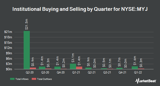 Fiera Capital Corp Buys New Shares in BlackRock MuniYield