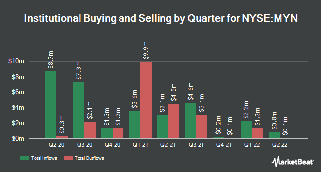 Institutional Ownership by Quarter for BlackRock MuniYield New York Insured Fnd (NYSE:MYN)