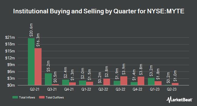 Institutional Ownership by Quarter for MYT Netherlands Parent B.V. (NYSE:MYTE)