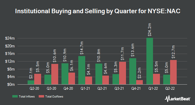 Insider Trading History for Nuveen California Quality (NYSE:NAC)