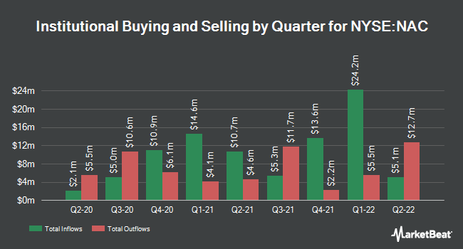 Institutional Ownership by Quarter for Nuveen California Quality Muncpl IncmFnd (NYSE:NAC)