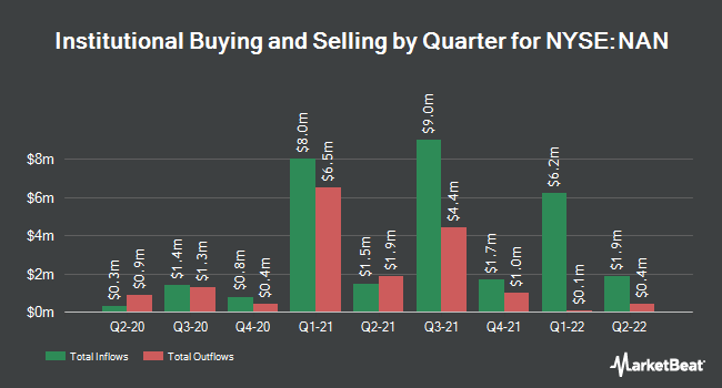 Institutional Ownership by Quarter for Nuveen New York Dividend Advntg Mncpl Fd (NYSE:NAN)