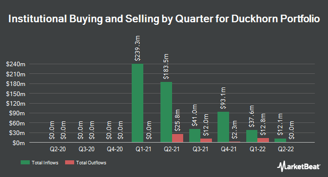Institutional Ownership by Quarter for The Duckhorn Portfolio (NYSE:NAPA)