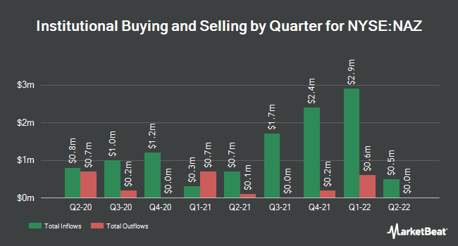 Institutional Ownership by Quarter for Nuveen Arizona Premium Income Mun Fd (NYSE:NAZ)