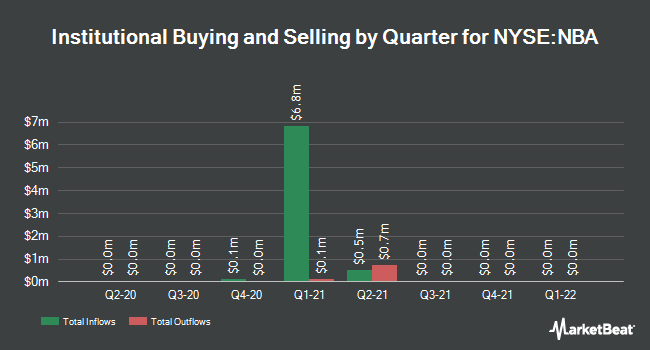 Institutional Ownership by Quarter for New Beginnings Acquisition (NYSE:NBA)