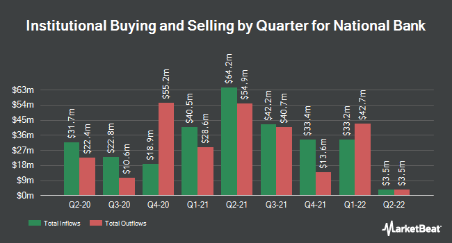 Institutional Ownership by Quarter for National Bank (NYSE:NBHC)