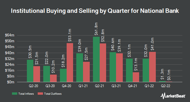 Institutional Ownership by Quarter for National Bank Holdings Corp (NYSE:NBHC)