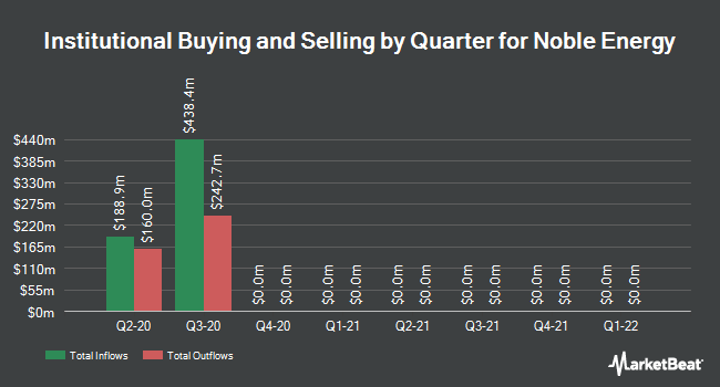 Institutional Ownership by Quarter for Noble Energy (NYSE:NBL)