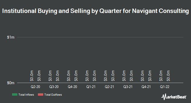 Institutional Ownership by Quarter for Navigant Consulting (NYSE:NCI)