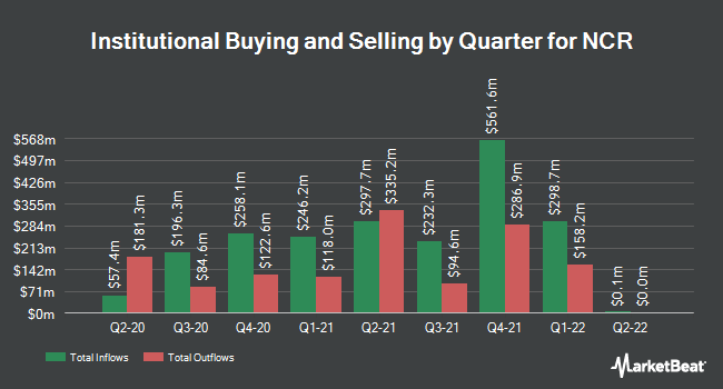 Institutional Ownership by Quarter for NCR (NYSE:NCR)