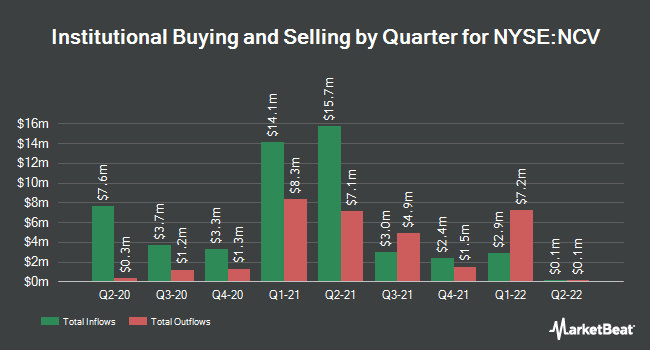 Institutional Ownership by Quarter for Allianzgi Convertible & Income Fund (NYSE:NCV)