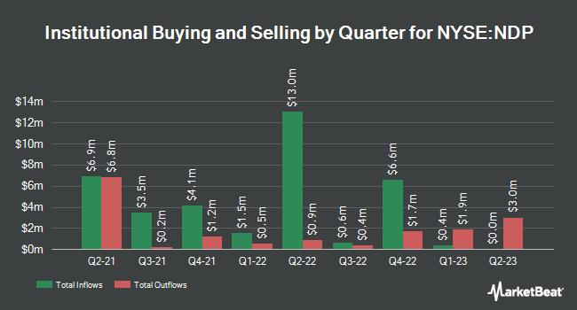 Insider Trading History for Tortoise Energy (NYSE:NDP)