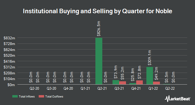 Institutional Ownership by Quarter for Noble (NYSE:NE)