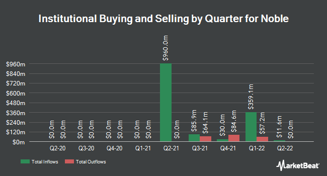 Institutional Ownership by Quarter for Noble Corporation (NYSE:NE)