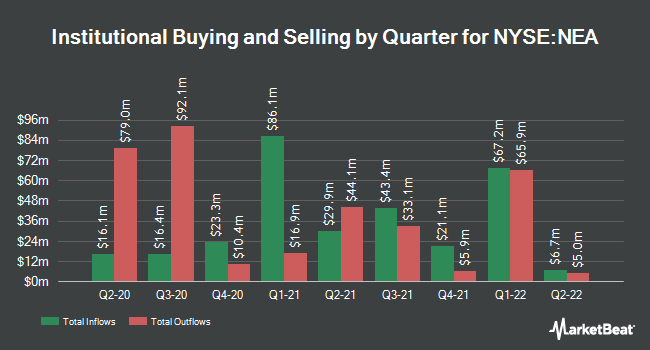 Institutional Ownership by Quarter for Nuveen Amt-Free Quality Municpl Incm Fnd (NYSE:NEA)