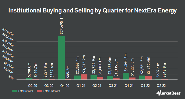 Institutional Ownership by Quarter for NextEra Energy (NYSE:NEE)