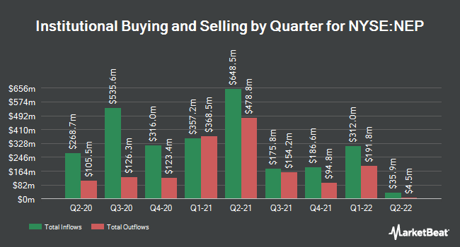 Institutional Ownership by Quarter for Nextera Energy Partners (NYSE:NEP)