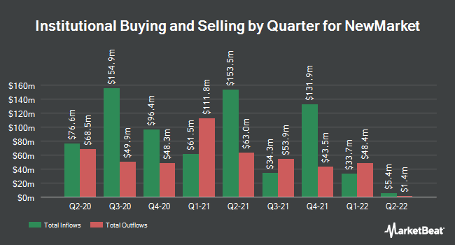 Institutional Ownership by Quarter for NewMarket Corporation (NYSE:NEU)