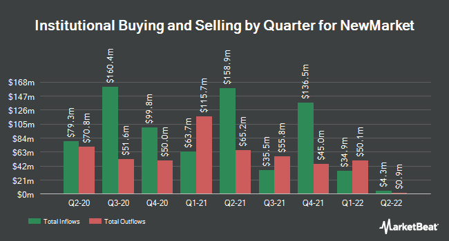 Institutional Ownership by Quarter for NewMarket (NYSE:NEU)
