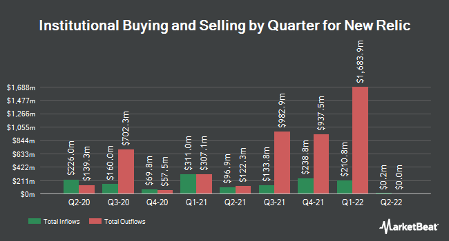 Institutional Ownership by Quarter for New Relic (NYSE:NEWR)