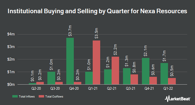 Institutional Ownership by Quarter for Nexa Resources (NYSE:NEXA)