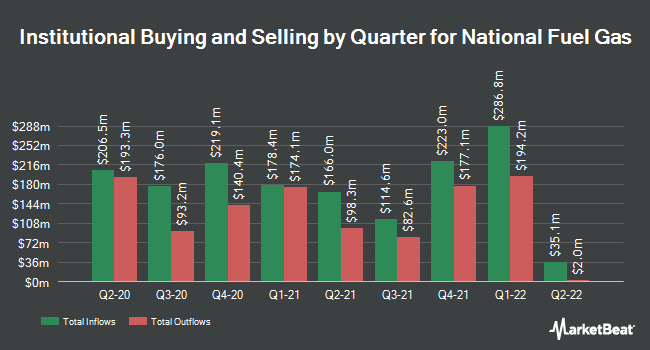 Institutional Ownership by Quarter for National Fuel Gas (NYSE:NFG)