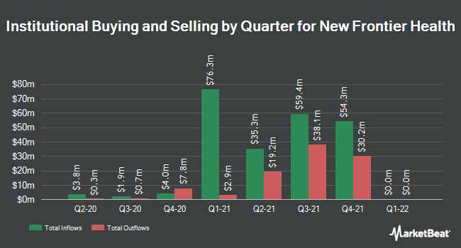 Institutional Ownership by Quarter for New Frontier Health (NYSE:NFH)