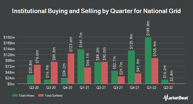 Institutional Ownership by Quarter for National Grid Transco, PLC (NYSE:NGG)