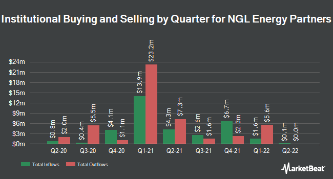 Institutional Ownership by Quarter for Ngl Energy Partners Lp (NYSE:NGL)