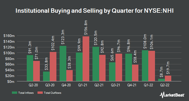 Insider Trading History for National Health Investors (NYSE:NHI)