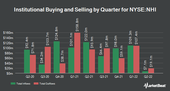 Institutional Ownership by Quarter for National Health Investors (NYSE:NHI)