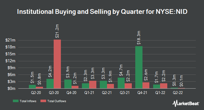 Institutional Ownership by Quarter for Nuveen Intermediate Duration Munpl Tm Fd (NYSE:NID)