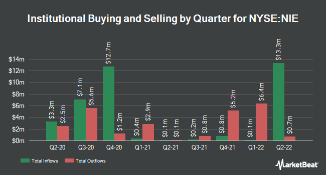 Institutional Ownership by Quarter for AllianzGI Equity & Convertible Income FD (NYSE:NIE)