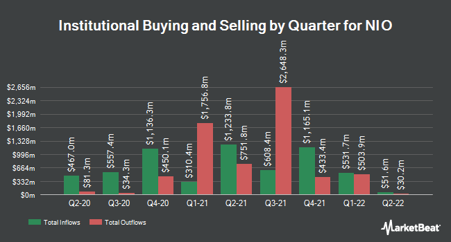 Institutional Ownership by Quarter for NIO (NYSE:NIO)