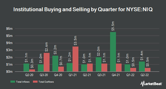 Institutional Ownership by Quarter for Nuveen Intermediate Duration Qlty Mun FD (NYSE:NIQ)