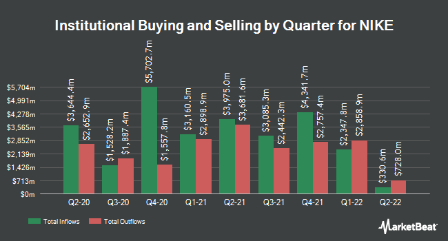 Institutional Ownership by Quarter for NIKE (NYSE:NKE)