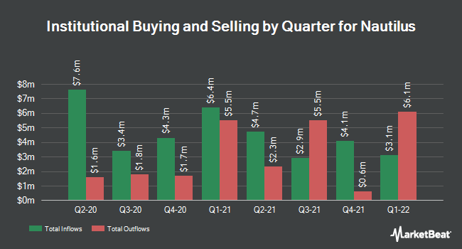 Institutional Ownership by Quarter for Nautilus (NYSE:NLS)