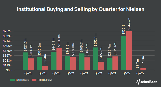 Institutional Ownership by Quarter for Nielsen (NYSE:NLSN)