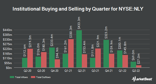 Institutional Ownership by Quarter for ANNALY CAP MGMT/SH (NYSE:NLY)