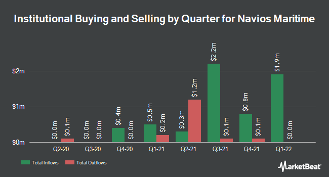 Institutional Ownership by Quarter for Navios Maritime Holdings (NYSE:NM)