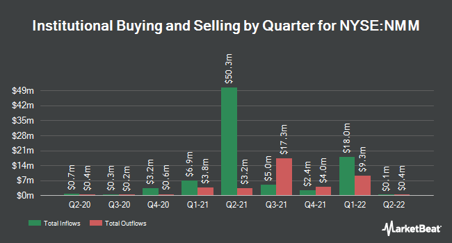 Institutional Ownership by Quarter for Navios Maritime Partners L.P. (NYSE:NMM)