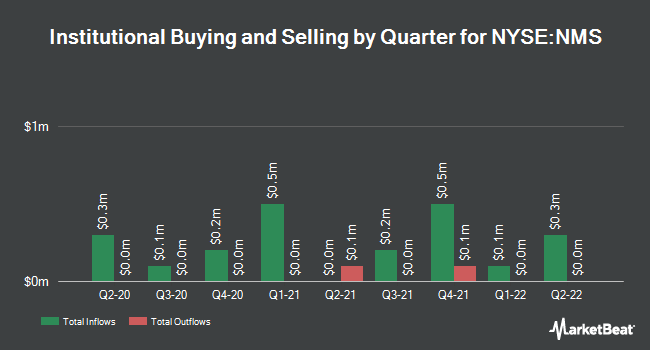 Institutional Ownership by Quarter for NUVEEN MN QLTY/SHS (NYSE:NMS)