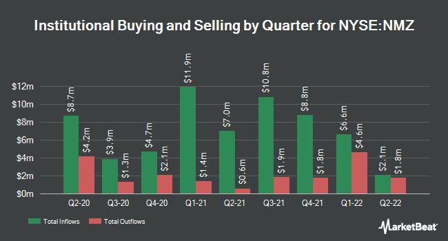 Institutional Ownership by Quarter for Nuveen Municipal High Income Oppty Fund (NYSE:NMZ)