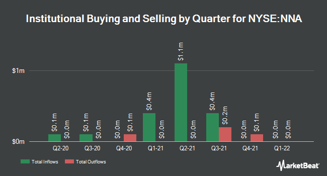 Institutional Ownership by Quarter for Navios Maritime Acquisition (NYSE:NNA)